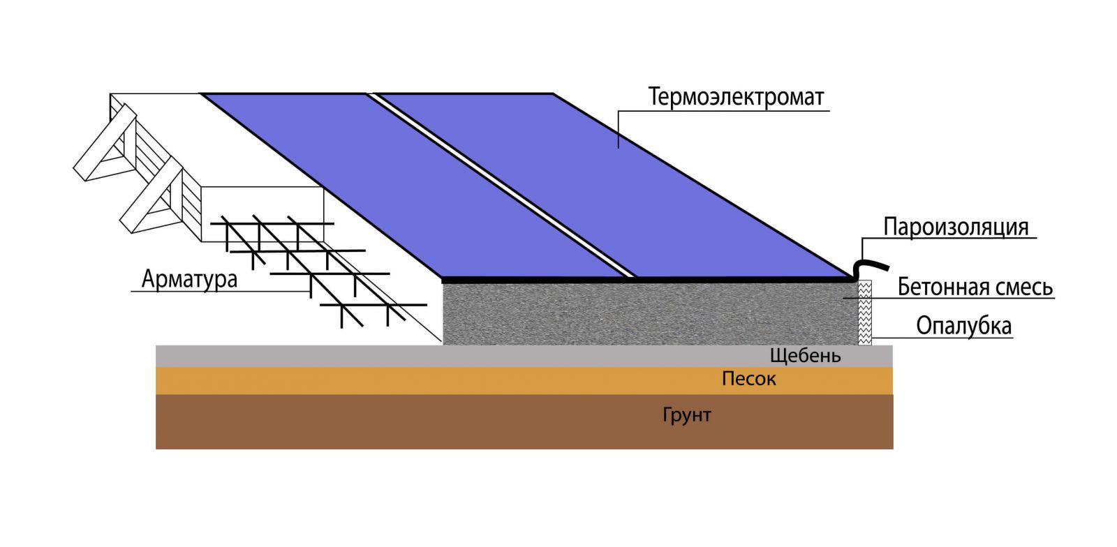Маты для бетона характеристика растворы цементные марка 100